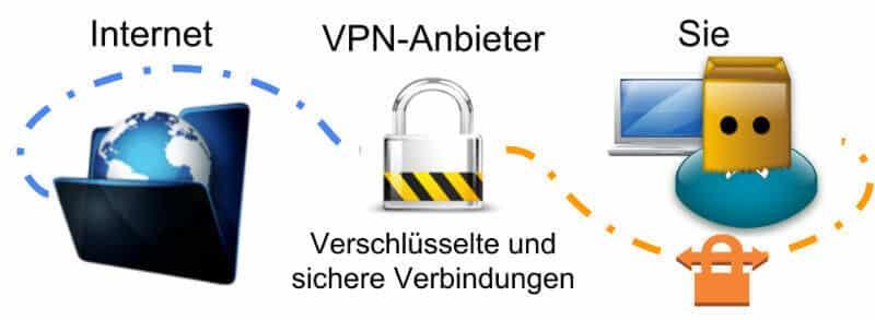 VPN verschlüsselte und sichere Verbindungen