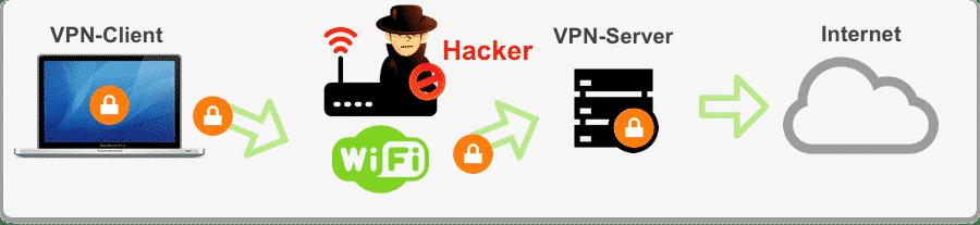 Schutz vor Hacker